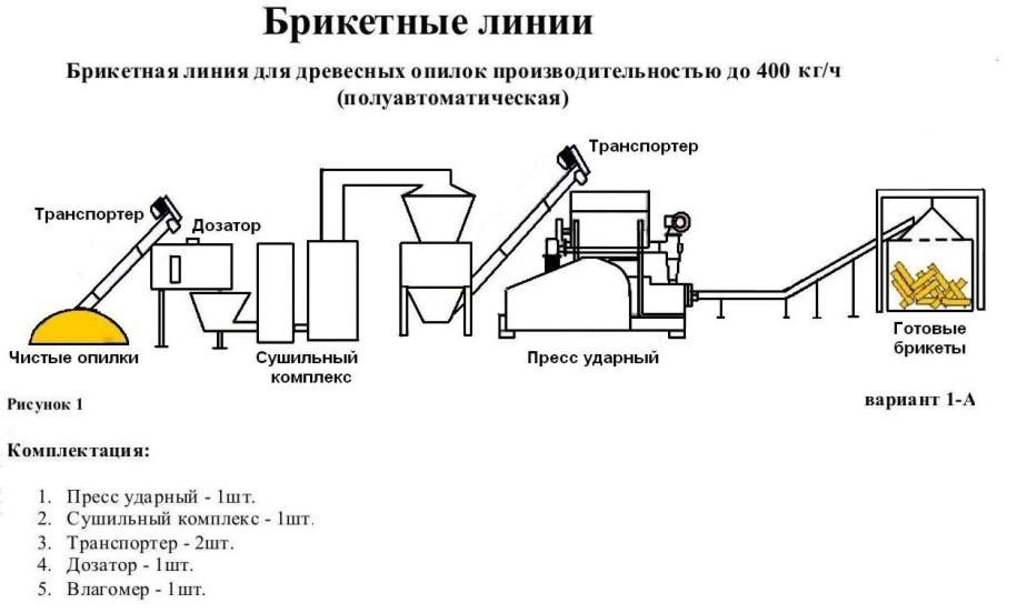 Станок для приготовления брикетов из опилок
